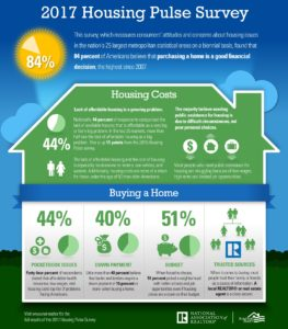 2017 Housing Pulse Survey by National Association of Realtors
