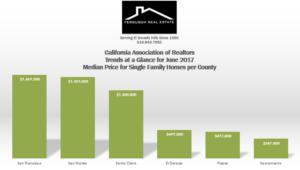 Market Trends June 2017 – Median Price Per County | Bay Area vs Sac, Placer & El Dorado