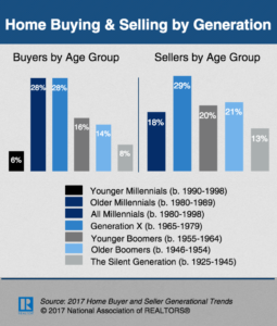 2017 Home Buying & Selling By Generation