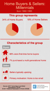 2017 Home Buyers & Sellers – Millennials