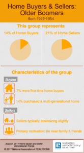 2017 Home Buyers & Sellers – Older Boomers