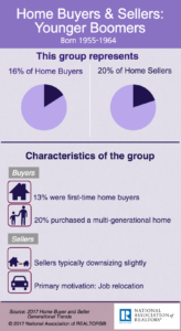 2017 Home Buyers & Sellers – Younger Boomers