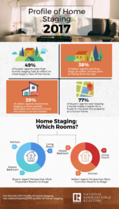 2017 Profile of Home Staging – Which Rooms?