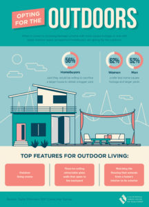 I'm Surprised…Opting For More Outdoor Space | Who Wants More | Men or Women?